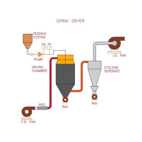 Rotary Atomizer Type Spray Dryers