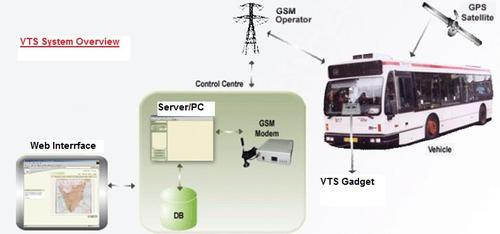 GSM GPS Based Vehicle Tracking System Circuit