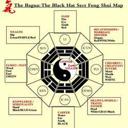 Feng Shui Is A Science Of Various Products Related To The Ancient Chinese Art Literal Meaning Wind